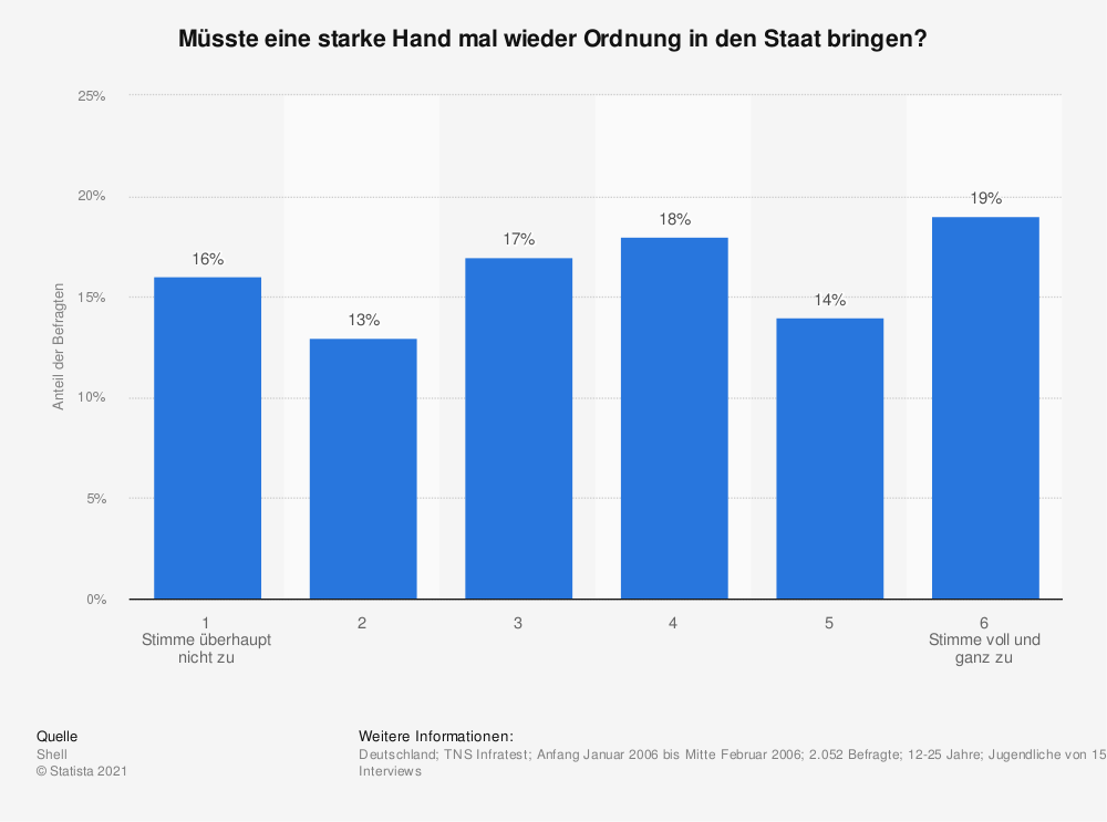 Statistik: Müsste eine starke Hand mal wieder Ordnung in den Staat bringen? | Statista