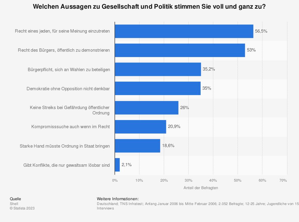 Statistik: Welchen Aussagen zu Gesellschaft und Politik stimmen Sie voll und ganz zu? | Statista