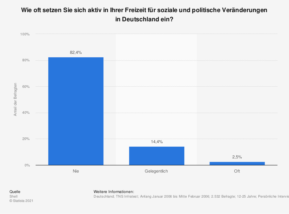 Statistik: Wie oft setzen Sie sich aktiv in Ihrer Freizeit für soziale und politische Veränderungen in Deutschland ein? | Statista