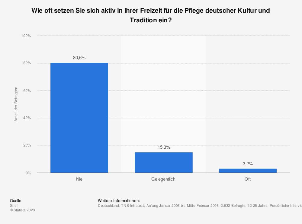 Statistik: Wie oft setzen Sie sich aktiv in Ihrer Freizeit für die Pflege deutscher Kultur und Tradition ein? | Statista