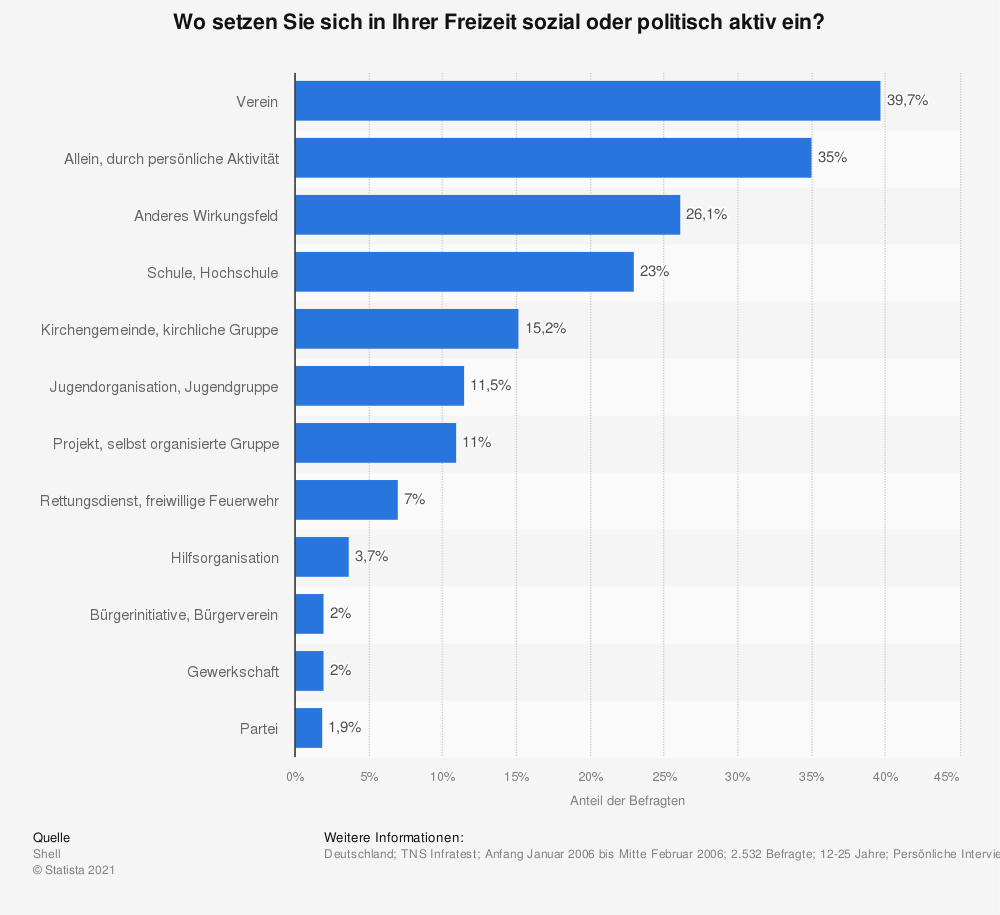 Statistik: Wo setzen Sie sich in Ihrer Freizeit sozial oder politisch aktiv ein? | Statista
