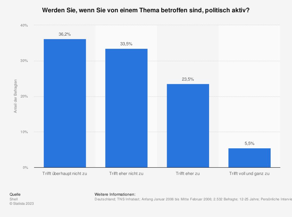 Statistik: Werden Sie, wenn Sie von einem Thema betroffen sind, politisch aktiv? | Statista