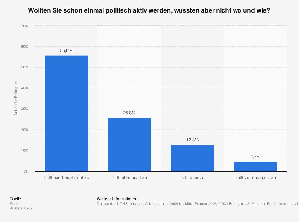 Statistik: Wollten Sie schon einmal politisch aktiv werden, wussten aber nicht wo und wie? | Statista