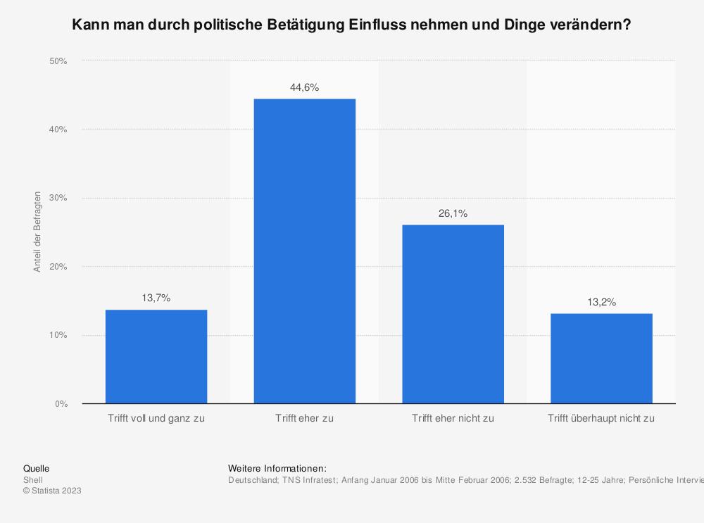 Statistik: Kann man durch politische Betätigung Einfluss nehmen und Dinge verändern? | Statista