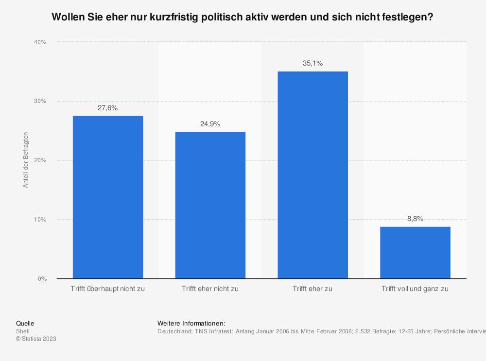 Statistik: Wollen Sie eher nur kurzfristig politisch aktiv werden und sich nicht festlegen? | Statista