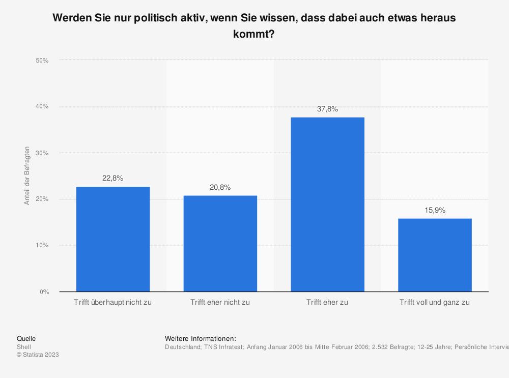 Statistik: Werden Sie nur politisch aktiv, wenn Sie wissen, dass dabei auch etwas heraus kommt? | Statista