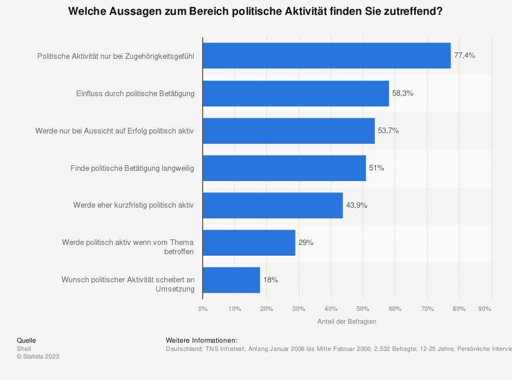 Statistik: Welche Aussagen zum Bereich politische Aktivität finden Sie zutreffend? | Statista