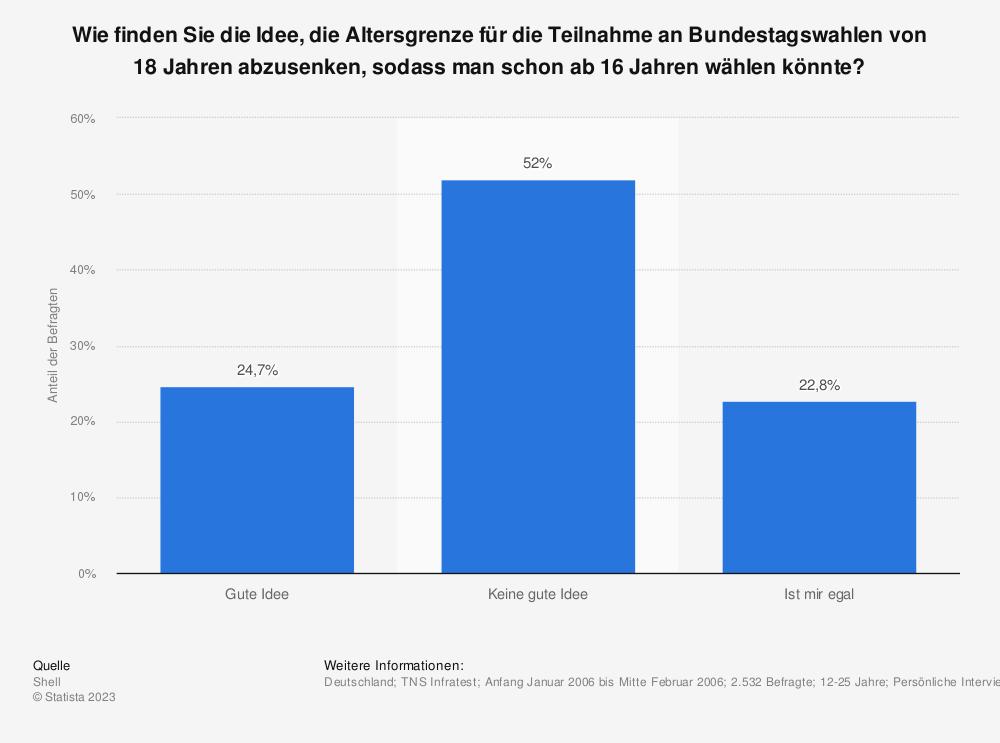 Statistik: Wie finden Sie die Idee, die Altersgrenze für die Teilnahme an Bundestagswahlen von 18  Jahren abzusenken, sodass man schon ab 16 Jahren wählen könnte? | Statista