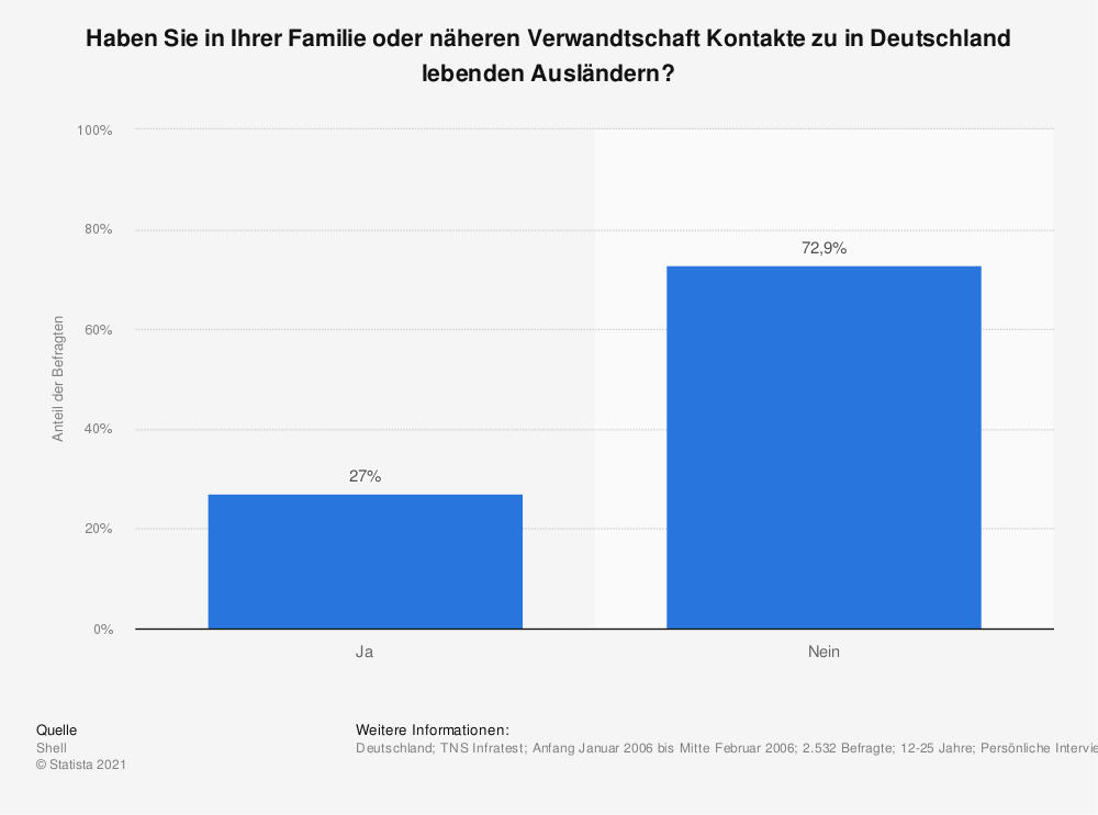 Statistik: Haben Sie in Ihrer Familie oder näheren Verwandtschaft Kontakte zu in Deutschland lebenden Ausländern? | Statista