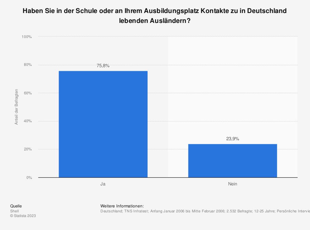 Statistik: Haben Sie in der Schule oder an Ihrem Ausbildungsplatz Kontakte zu in Deutschland lebenden Ausländern? | Statista