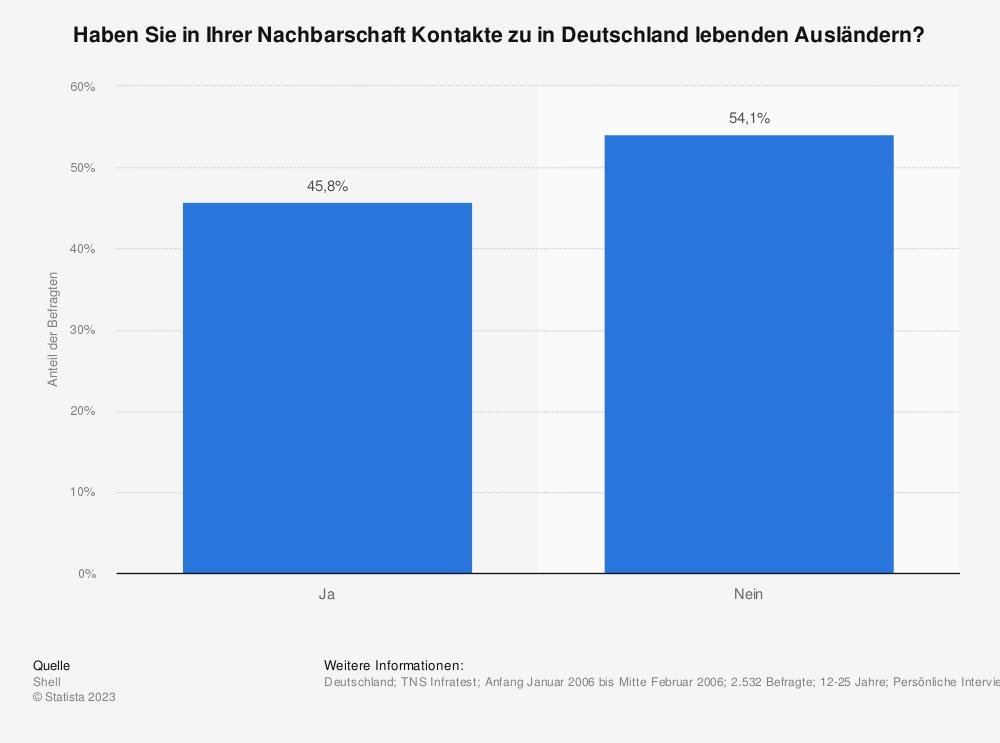 Statistik: Haben Sie in Ihrer Nachbarschaft Kontakte zu in Deutschland lebenden Ausländern? | Statista