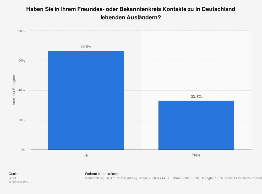 Statistik: Haben Sie in Ihrem Freundes- oder Bekanntenkreis Kontakte zu in Deutschland lebenden Ausländern? | Statista