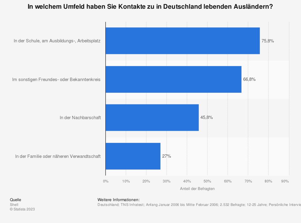 Statistik: In welchem Umfeld haben Sie Kontakte zu in Deutschland lebenden Ausländern? | Statista
