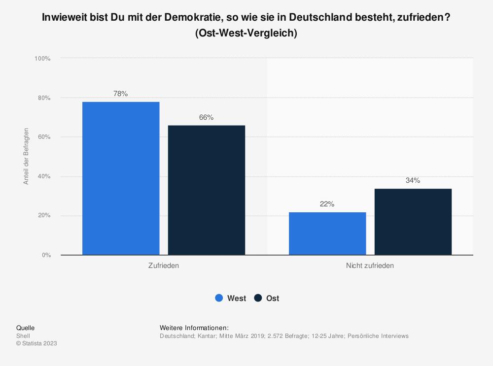 Statistik: Inwieweit bist Du mit der Demokratie, so wie sie in Deutschland besteht, zufrieden? (Ost-West-Vergleich) | Statista