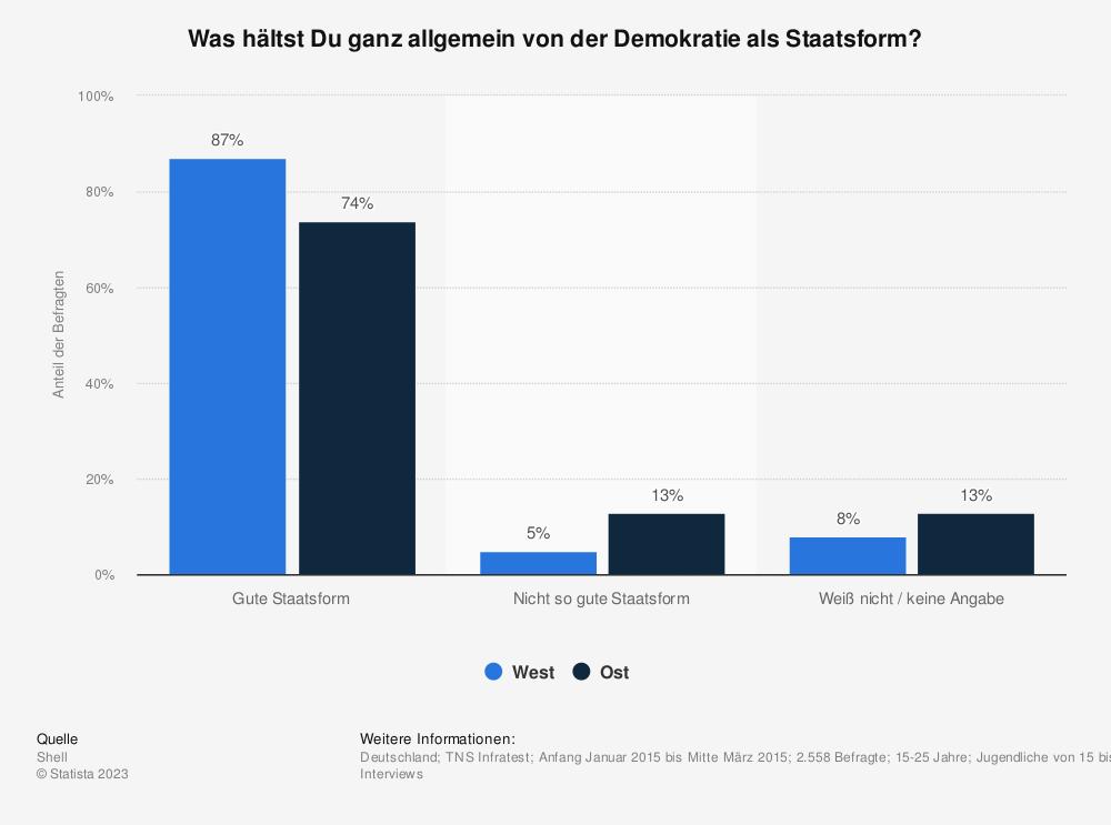 Statistik: Was hältst Du ganz allgemein von der Demokratie als Staatsform? | Statista
