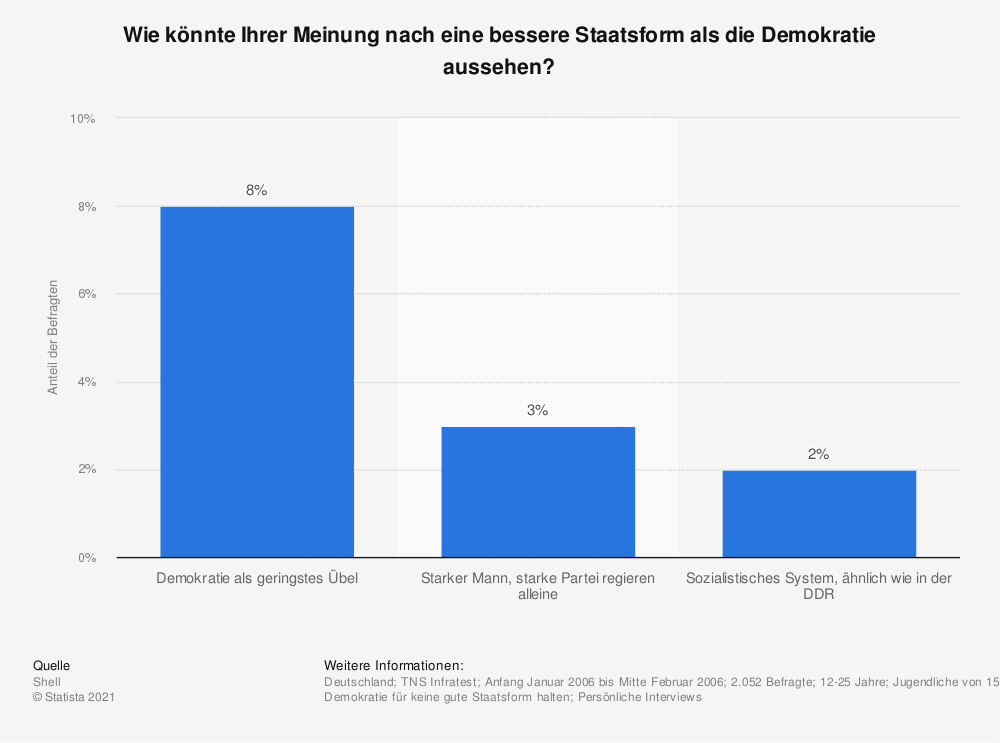 Statistik: Wie könnte Ihrer Meinung nach eine bessere Staatsform als die Demokratie aussehen? | Statista