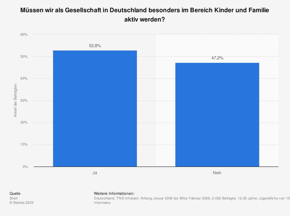 Statistik: Müssen wir als Gesellschaft in Deutschland besonders im Bereich Kinder und Familie aktiv werden? | Statista