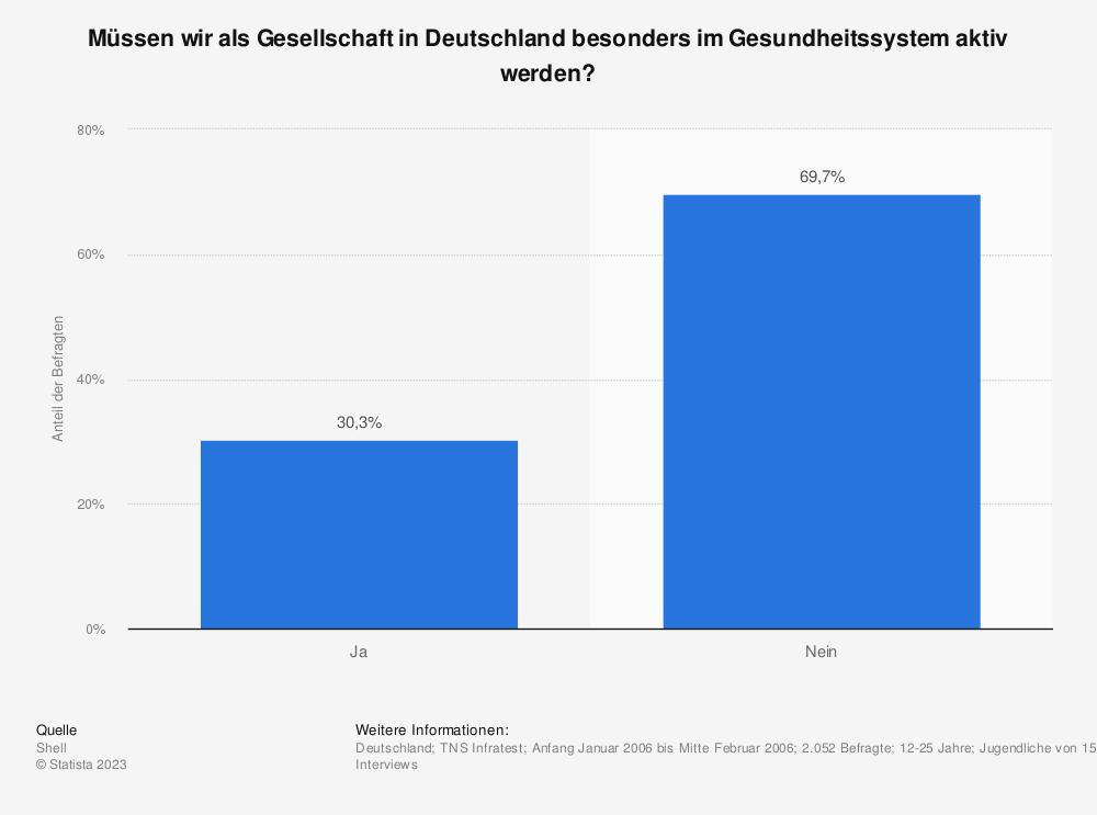 Statistik: Müssen wir als Gesellschaft in Deutschland besonders im Gesundheitssystem aktiv werden? | Statista
