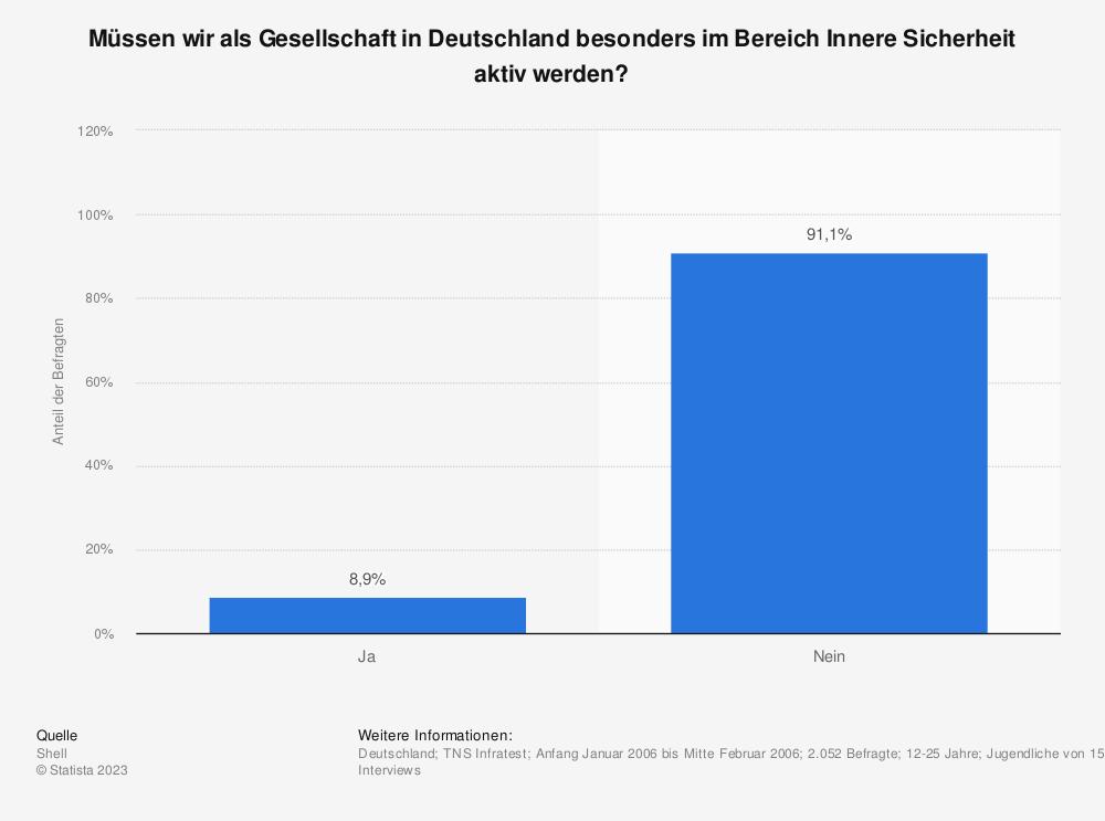 Statistik: Müssen wir als Gesellschaft in Deutschland besonders im Bereich Innere Sicherheit aktiv werden? | Statista