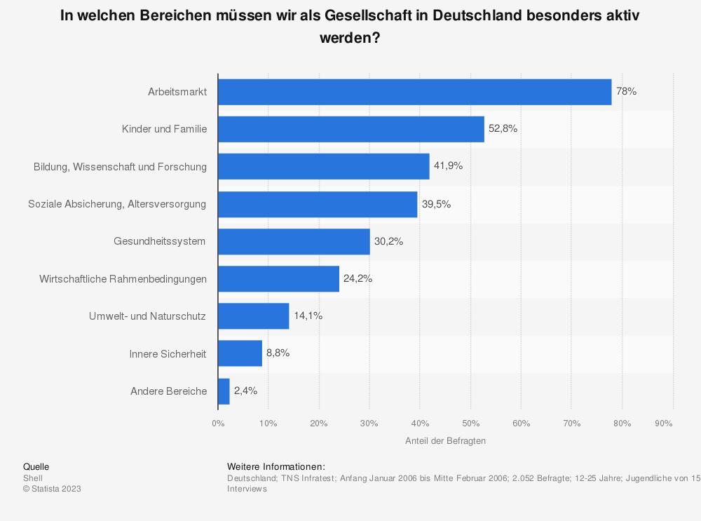 Statistik: In welchen Bereichen müssen wir als Gesellschaft in Deutschland besonders aktiv werden? | Statista