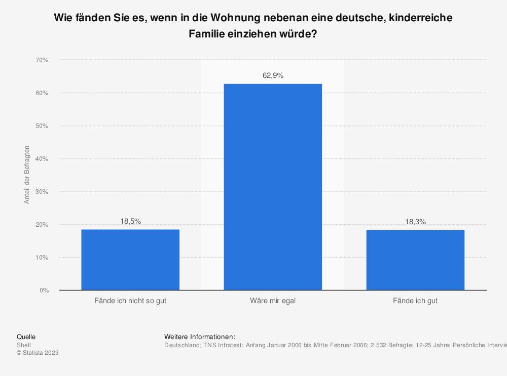 Statistik: Wie fänden Sie es, wenn in die Wohnung nebenan eine deutsche, kinderreiche Familie einziehen würde? | Statista