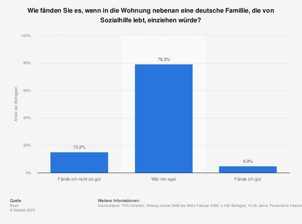 Statistik: Wie fänden Sie es, wenn in die Wohnung nebenan eine deutsche Famillie, die von Sozialhilfe lebt, einziehen würde? | Statista
