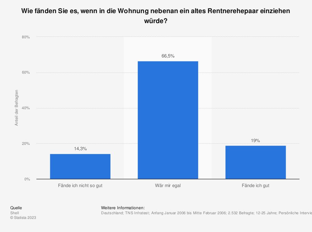 Statistik: Wie fänden Sie es, wenn in die Wohnung nebenan ein altes Rentnerehepaar einziehen würde? | Statista