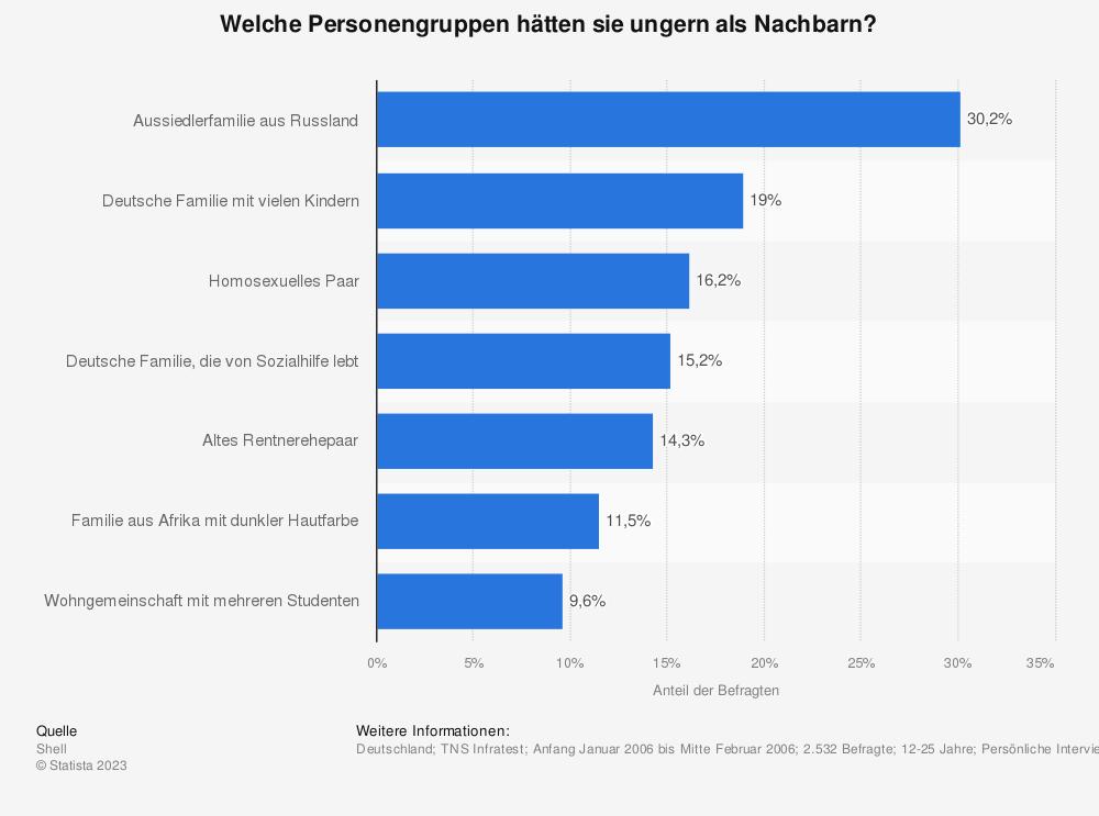 Statistik: Welche Personengruppen hätten sie ungern als Nachbarn? | Statista