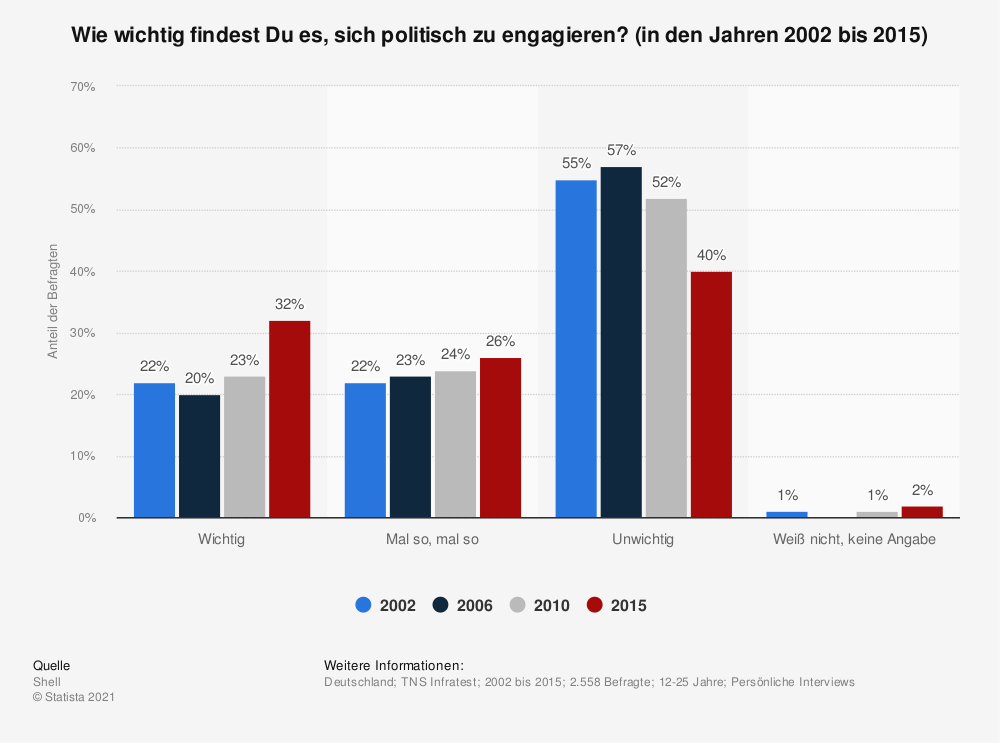 Statistik: Wie wichtig findest Du es, sich politisch zu engagieren? (in den Jahren 2002 bis 2015) | Statista