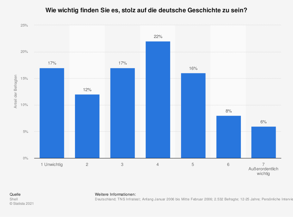 Statistik: Wie wichtig finden Sie es, stolz auf die deutsche Geschichte zu sein? | Statista