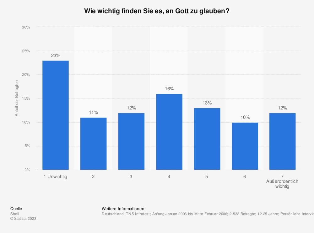 Statistik: Wie wichtig finden Sie es, an Gott zu glauben? | Statista