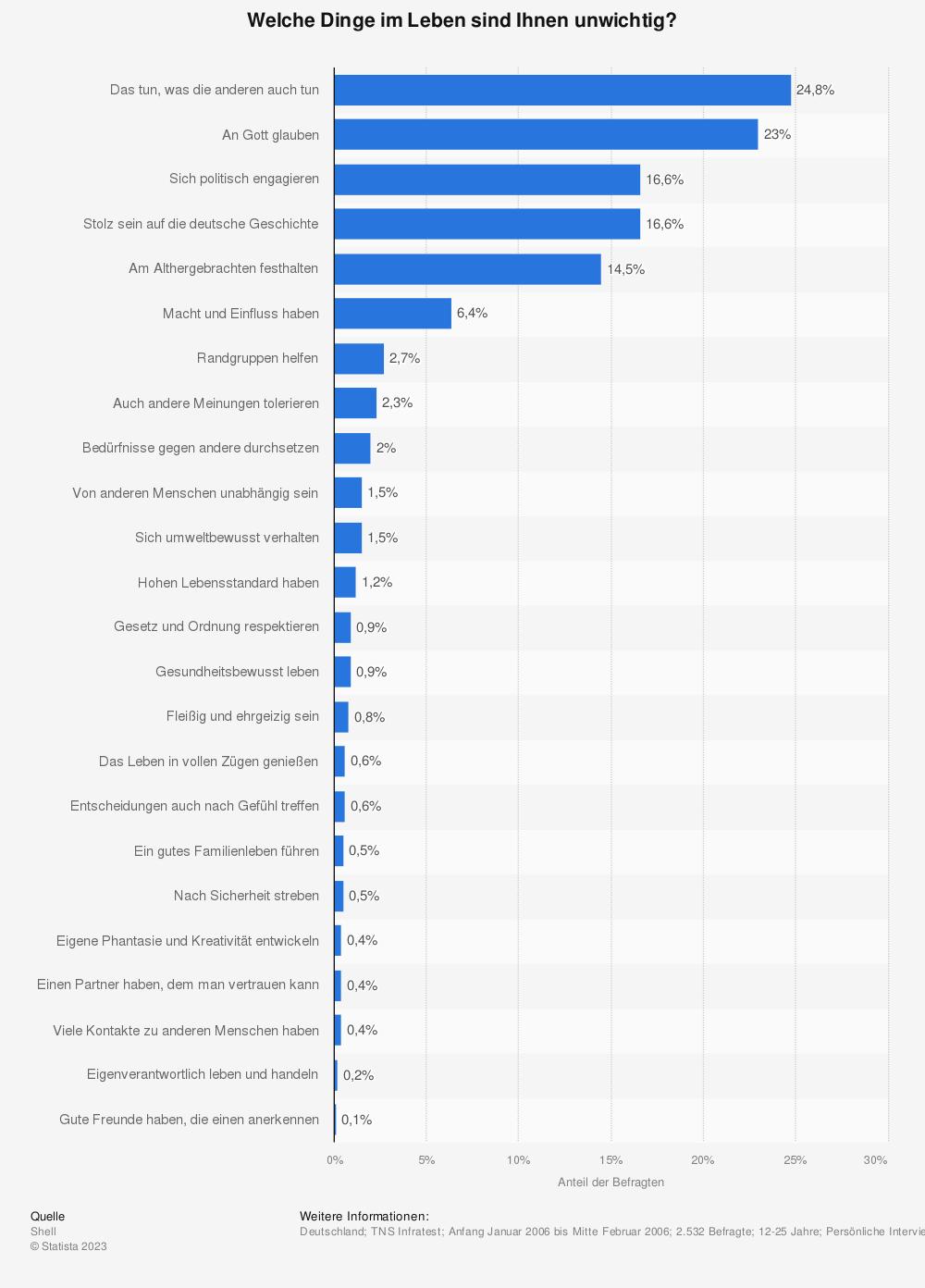 Statistik: Welche Dinge im Leben sind Ihnen unwichtig? | Statista