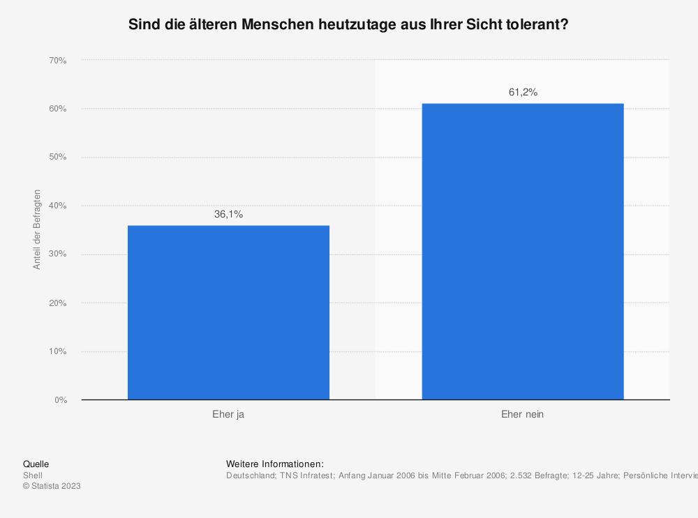 Statistik: Sind die älteren Menschen heutzutage aus Ihrer Sicht tolerant? | Statista