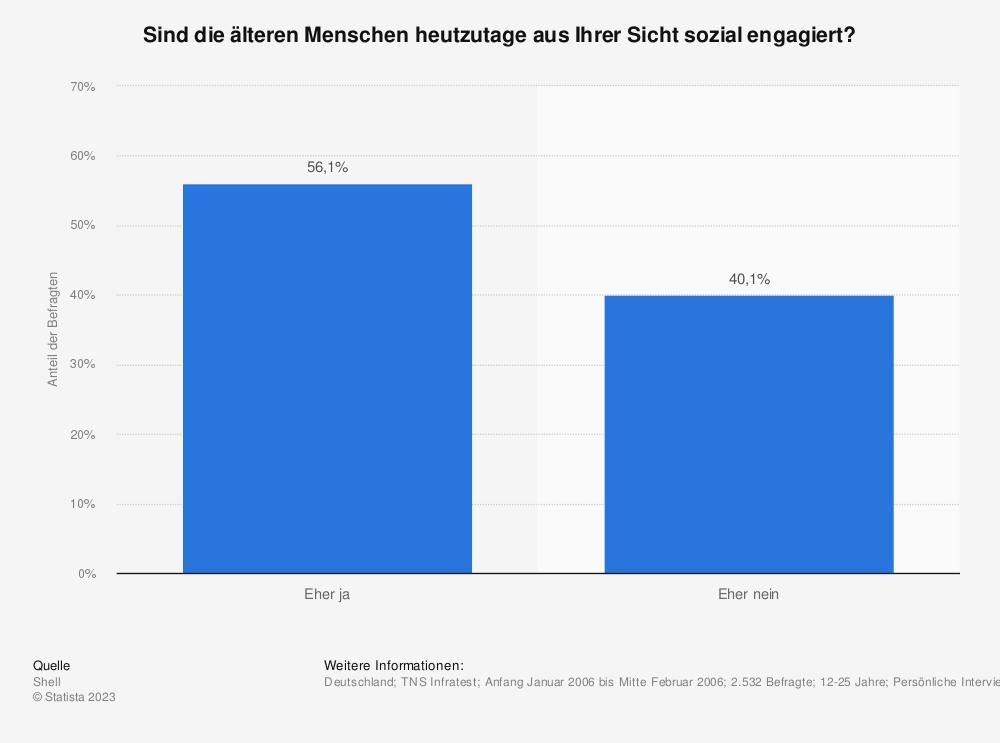Statistik: Sind die älteren Menschen heutzutage aus Ihrer Sicht sozial engagiert? | Statista