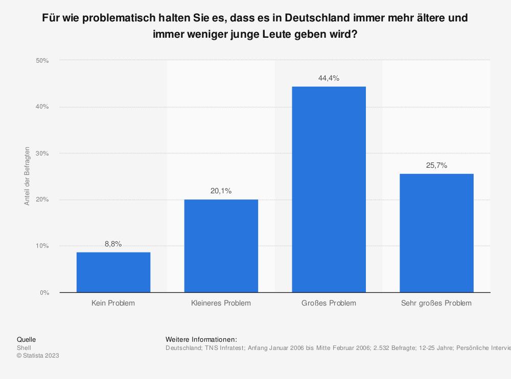 Statistik: Für wie problematisch halten Sie es, dass es in Deutschland immer mehr ältere und immer weniger junge Leute geben wird? | Statista
