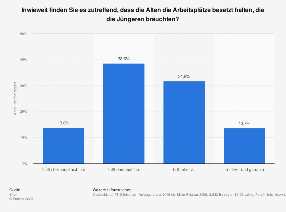 Statistik: Inwieweit finden Sie es zutreffend, dass die Alten die Arbeitsplätze besetzt halten, die die Jüngeren bräuchten? | Statista