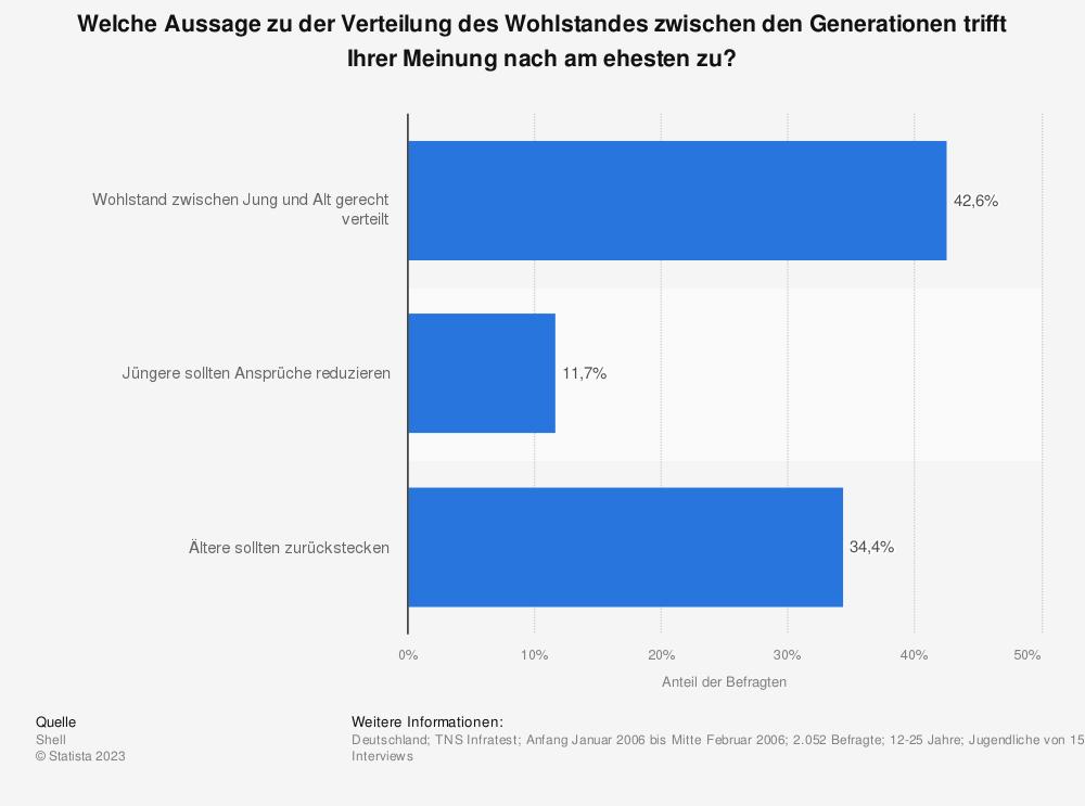 Statistik: Welche Aussage zu der Verteilung des Wohlstandes zwischen den Generationen trifft Ihrer Meinung nach am ehesten zu? | Statista