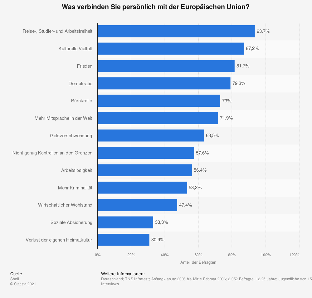 Statistik: Was verbinden Sie persönlich mit der Europäischen Union? | Statista