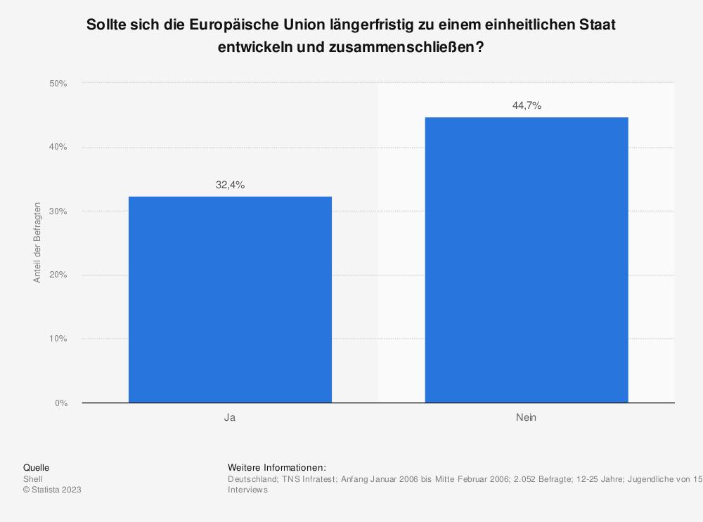 Statistik: Sollte sich die Europäische Union längerfristig zu einem einheitlichen Staat entwickeln und zusammenschließen? | Statista