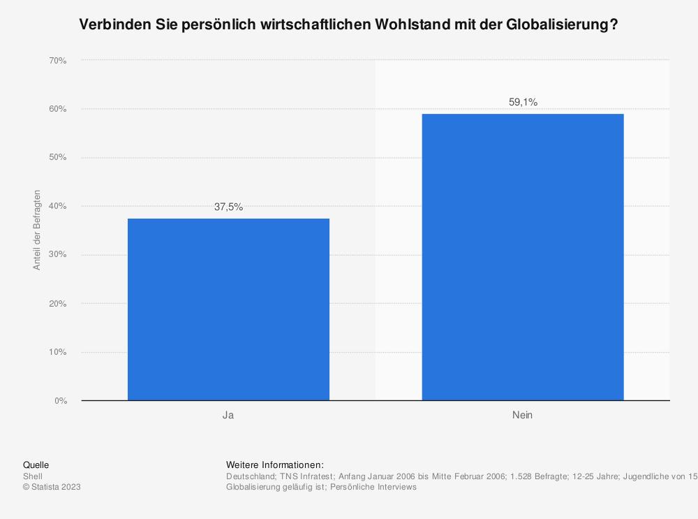 Statistik: Verbinden Sie persönlich wirtschaftlichen Wohlstand mit der Globalisierung? | Statista