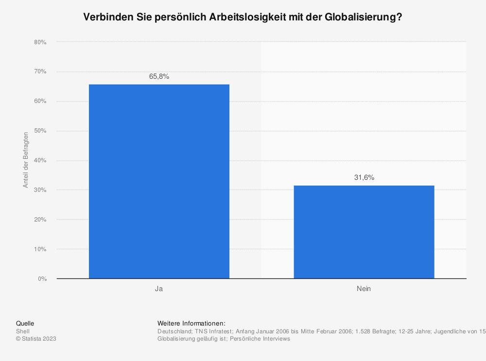Statistik: Verbinden Sie persönlich Arbeitslosigkeit mit der Globalisierung? | Statista