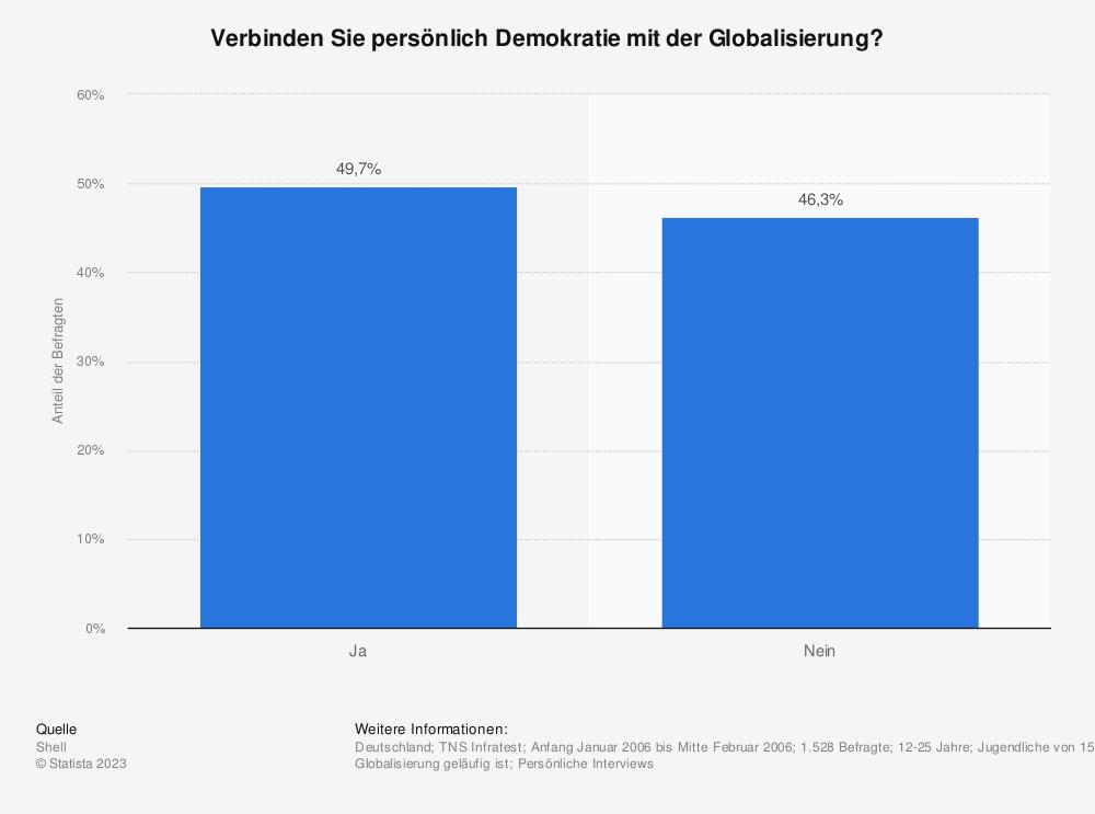 Statistik: Verbinden Sie persönlich Demokratie mit der Globalisierung? | Statista