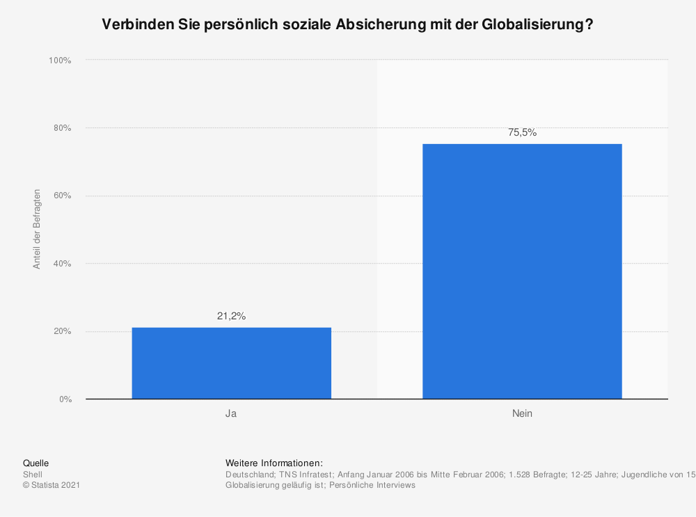 Statistik: Verbinden Sie persönlich soziale Absicherung mit der Globalisierung? | Statista