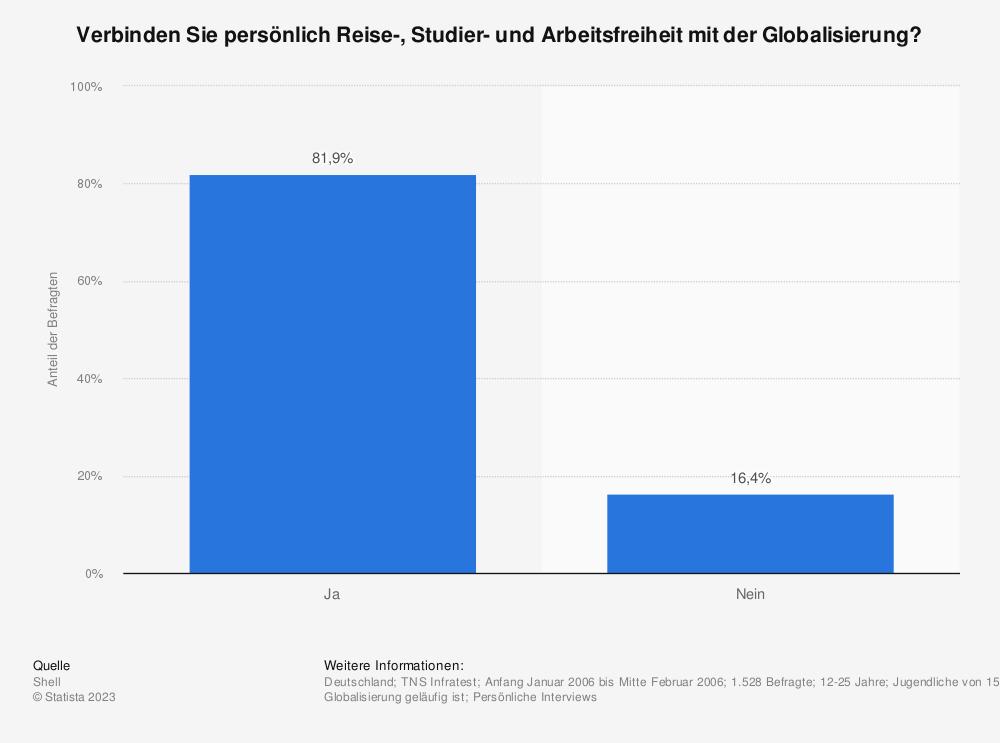Statistik: Verbinden Sie persönlich Reise-, Studier- und Arbeitsfreiheit mit der Globalisierung? | Statista