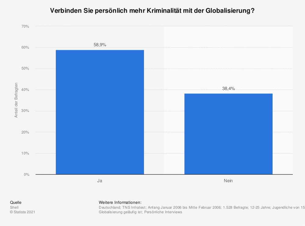 Statistik: Verbinden Sie persönlich mehr Kriminalität mit der Globalisierung? | Statista