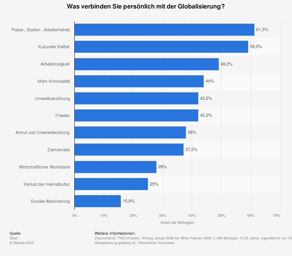Statistik: Was verbinden Sie persönlich mit der Globalisierung? | Statista