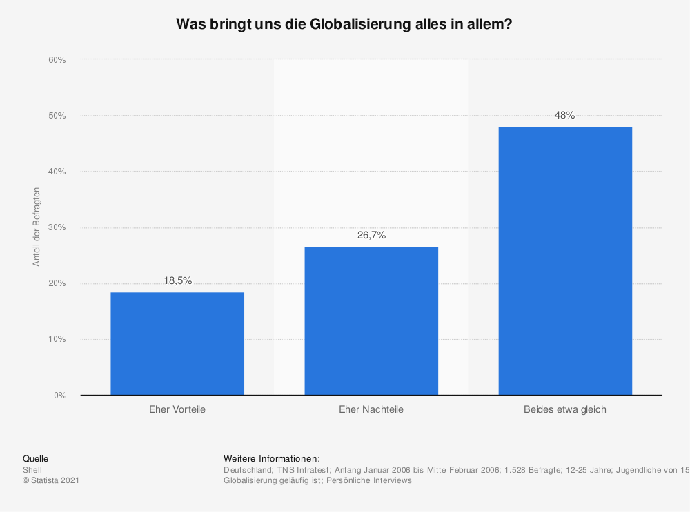 Statistik: Was bringt uns die Globalisierung alles in allem? | Statista