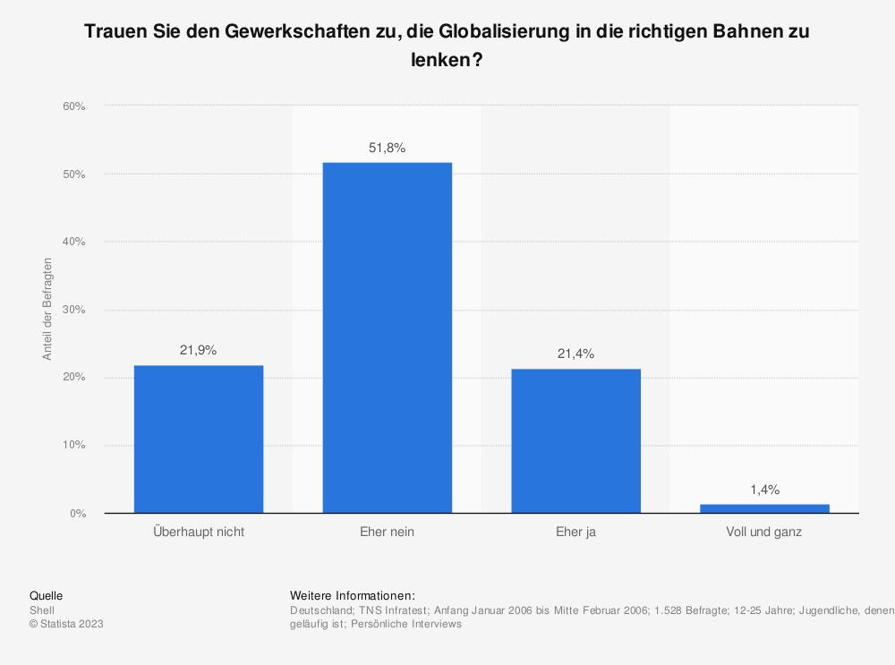 Statistik: Trauen Sie den Gewerkschaften zu, die Globalisierung in die richtigen Bahnen zu lenken? | Statista