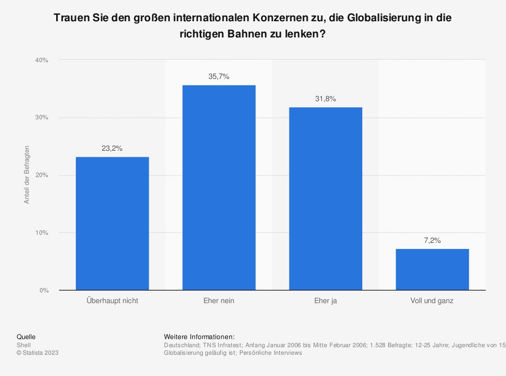 Statistik: Trauen Sie den großen internationalen Konzernen zu, die Globalisierung in die richtigen Bahnen zu lenken? | Statista