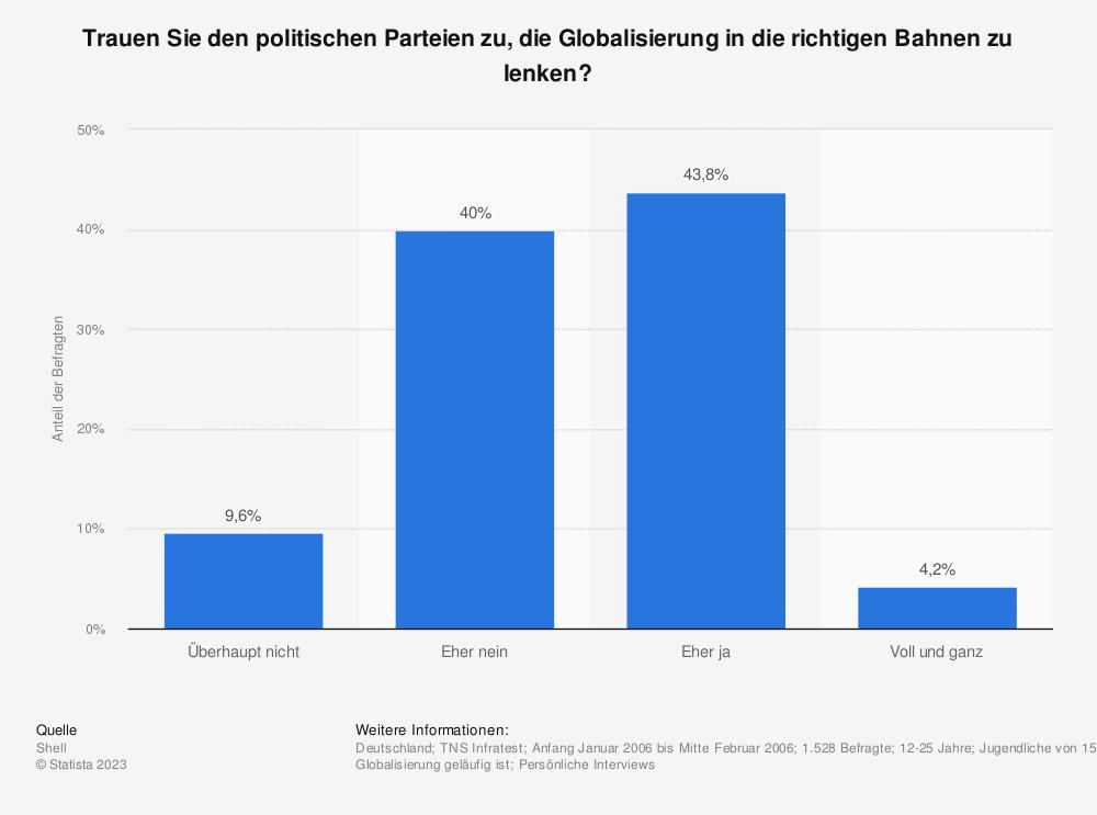 Statistik: Trauen Sie den politischen Parteien zu, die Globalisierung in die richtigen Bahnen zu lenken? | Statista